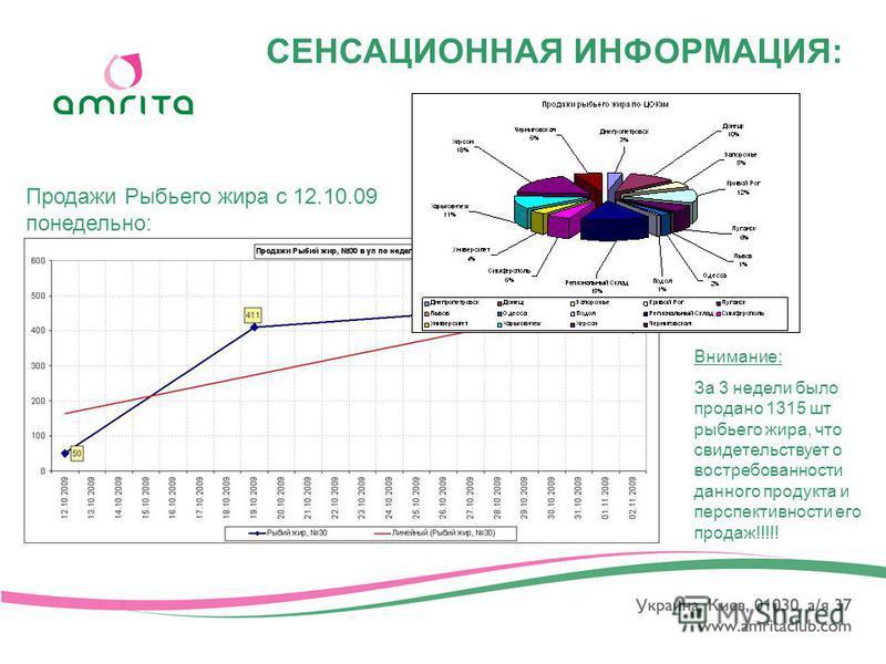 СЕНСАЦИОННАЯ ИНФОРМАЦИЯ: Продажи Рыбьего жира с 12.10.09 понедельной: Внимание: За 3 недели было продано 1315 шт рыбьего жира, что свидетельствует о востребованности данного продукта и перспективности его продаж!!!!!