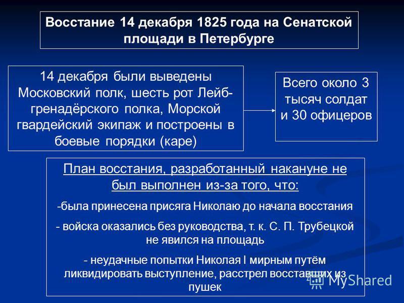 Восстание 14 декабря 1825 года на Сенатской площади в Петербурге 14 декабря были выведены Московский полк, шесть рот Лейб- гренадёрского полка, Морской гвардейский экипаж и построены в боевые порядки (каре) Всего около 3 тысяч солдат и 30 офицеров Пл