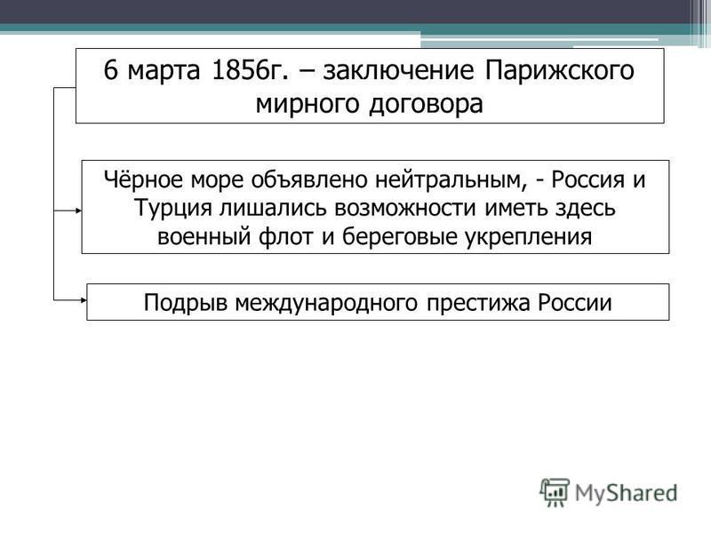 6 марта 1856 г. – заключение Парижского мирного договора Чёрное море объявлено нейтральным, - Россия и Турция лишались возможности иметь здесь военный флот и береговые укрепления Подрыв международного престижа России