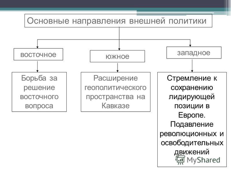 Основные направления внешней политики Борьба за решение восточного вопроса Расширение геополитического пространства на Кавказе Стремление к сохранению лидирующей позиции в Европе. Подавление революцииионных и освободительных движений западное южное в
