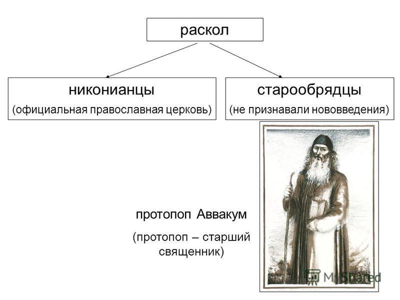 раскол никонианцы (официальная православная церковь) старообрядцы (не признавали нововведения) протопоп Аввакум (протопоп – старший священник)