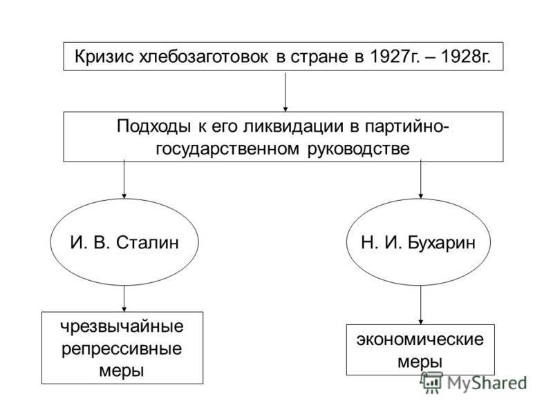 Кризис хлебозаготовок в стране в 1927 г. – 1928 г. Подходы к его ликвидации в партийно- государственном руководстве чрезвычайные репрессивные меры экономические меры И. В. СталинН. И. Бухарин