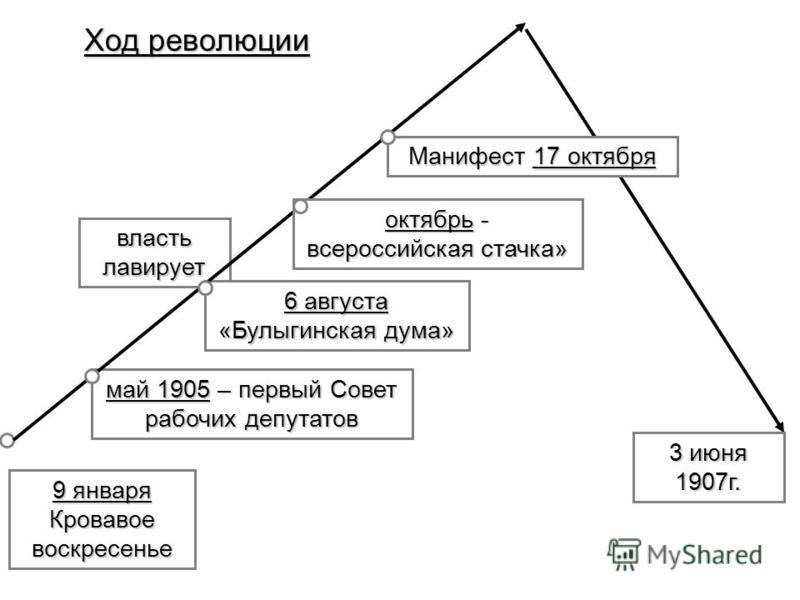 9 января Кровавое воскресенье власть лавирует 6 августа «Булыгинская дума» май 1905 – первый Совет рабочих депутатов Ход революции октябрь - всероссийская стачка» Манифест 17 октября 3 июня 1907 г.