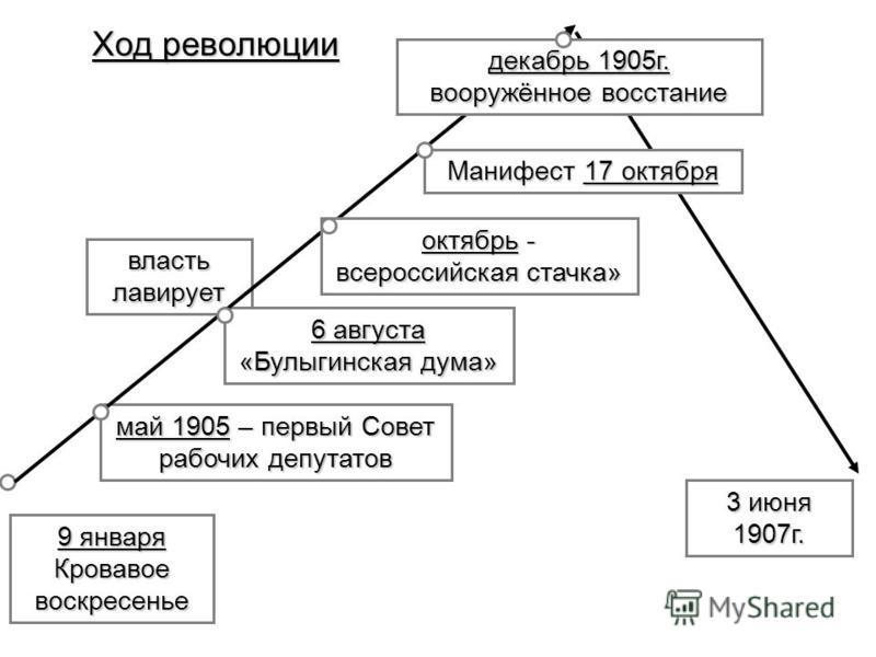 9 января Кровавое воскресенье власть лавирует 6 августа «Булыгинская дума» май 1905 – первый Совет рабочих депутатов Ход революции октябрь - всероссийская стачка» Манифест 17 октября декабрь 1905 г. вооружённое восстание 3 июня 1907 г.