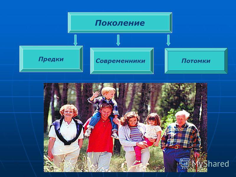 Поколение Современники Потомки Предки