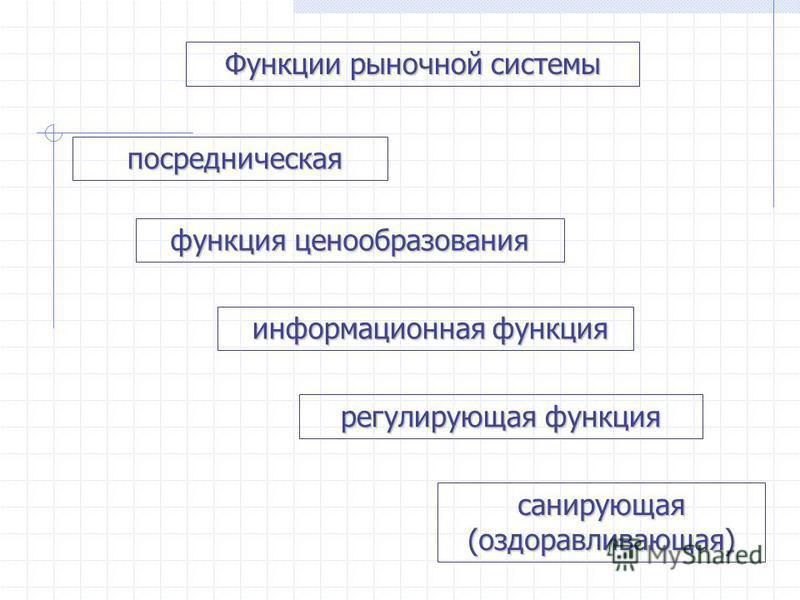 Функции рыночной системы посредническая функция ценообразования информационная функция регулирующая функция санирующая (оздоравливающая)