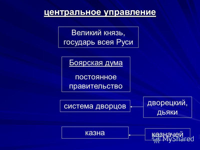 центральное управление Великий князь, государь всея Руси Боярская дума постоянное правительство система дворцов казна дворецкий, дьяки казначей