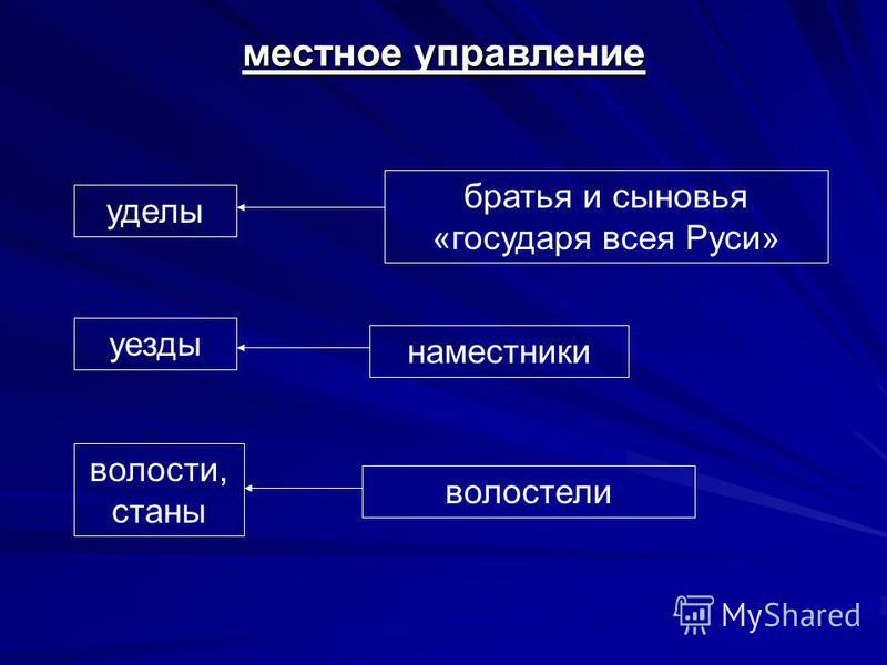 местное управление уезды уделы волости, станы братья и сыновья «государя всея Руси» наместники волостели