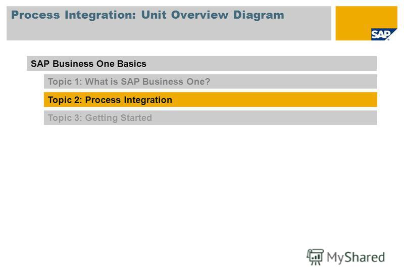 Process Integration: Unit Overview Diagram Topic 3: Getting Started SAP Business One Basics Topic 1: What is SAP Business One? Topic 2: Process Integration