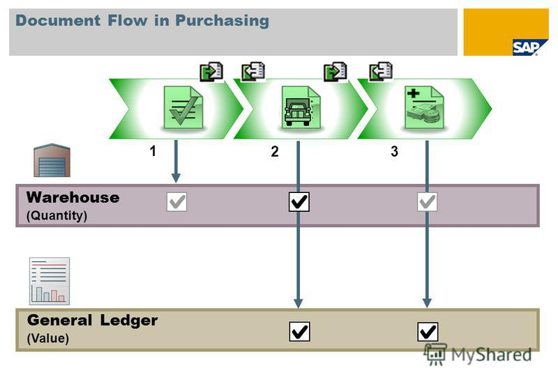 Document Flow in Purchasing General Ledger (Value) Warehouse (Quantity) 1 23