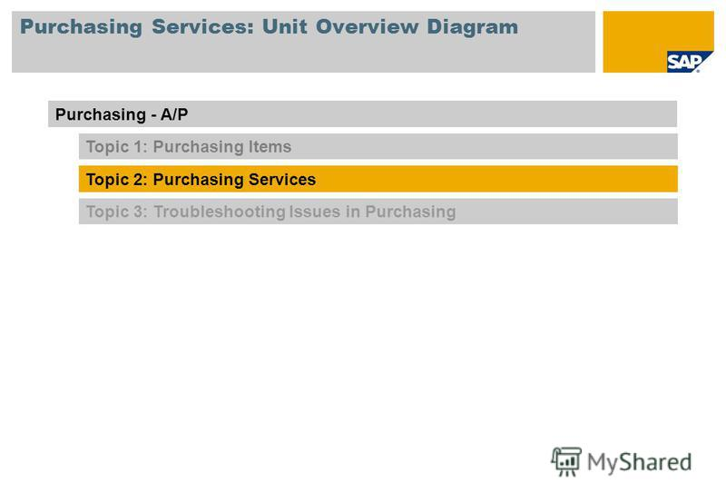 Purchasing Services: Unit Overview Diagram Topic 3: Troubleshooting Issues in Purchasing Purchasing - A/P Topic 1: Purchasing Items Topic 2: Purchasing Services
