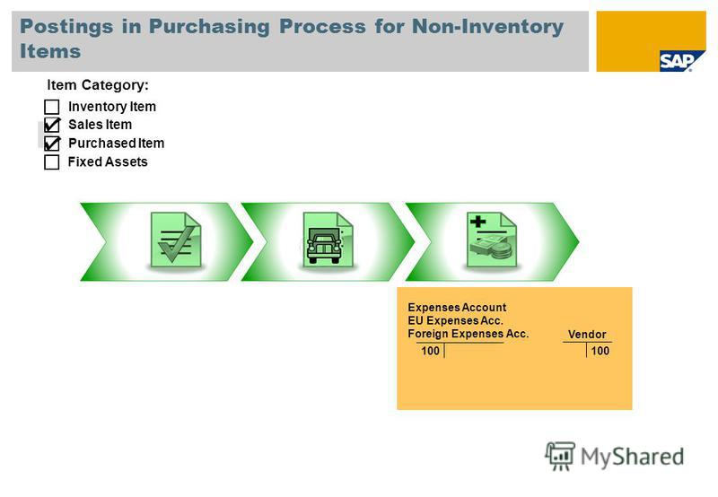 Postings in Purchasing Process for Non-Inventory Items Purchased Item Fixed Assets Inventory Item Sales Item Vendor Expenses Account EU Expenses Acc. Foreign Expenses Acc. 100 Item Category: