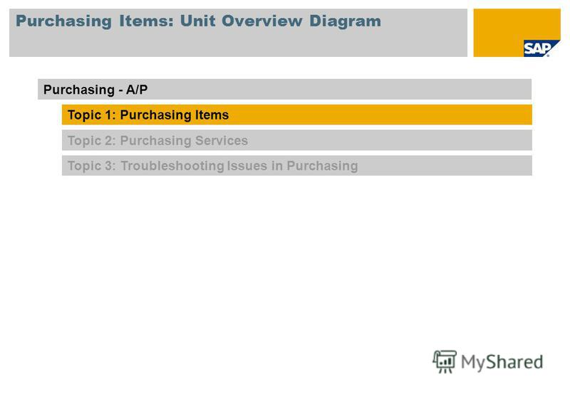 Purchasing Items: Unit Overview Diagram Topic 3: Troubleshooting Issues in Purchasing Purchasing - A/P Topic 1: Purchasing Items Topic 2: Purchasing Services
