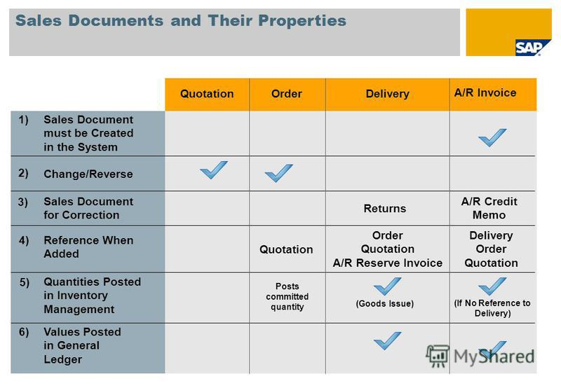 Sales Documents and Their Properties Delivery Order Quotation Order Quotation A/R Reserve Invoice Quotation A/R Credit Memo Returns (If No Reference to Delivery) (Goods Issue) Quantities Posted in Inventory Management Sales Document for Correction Va