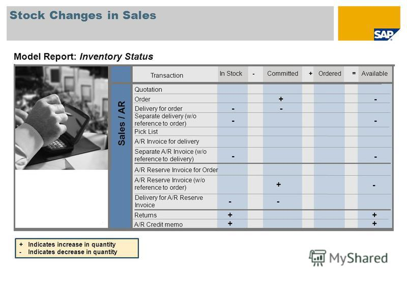 Stock Changes in Sales Model Report: Inventory Status Quotation Order +- Delivery for order -- Separate delivery (w/o reference to order) -- A/R Invoice for delivery Separate A/R Invoice (w/o reference to delivery) - - Returns ++ A/R Credit memo ++ S