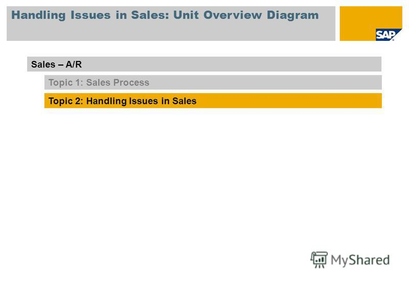 Handling Issues in Sales: Unit Overview Diagram Sales – A/R Topic 1: Sales Process Topic 2: Handling Issues in Sales