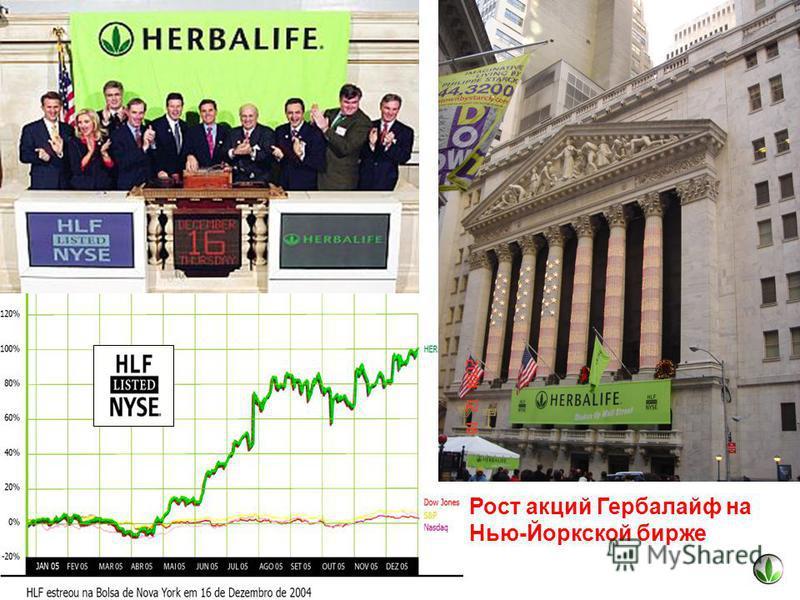 Рост акций Гербалайф на Нью-Йоркской бирже