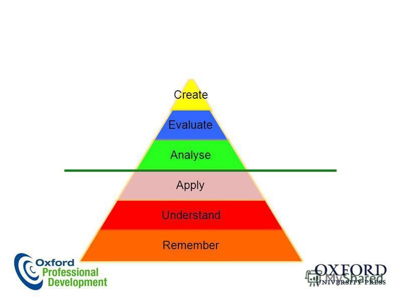 Create Evaluate Analyse Apply Understand Remember