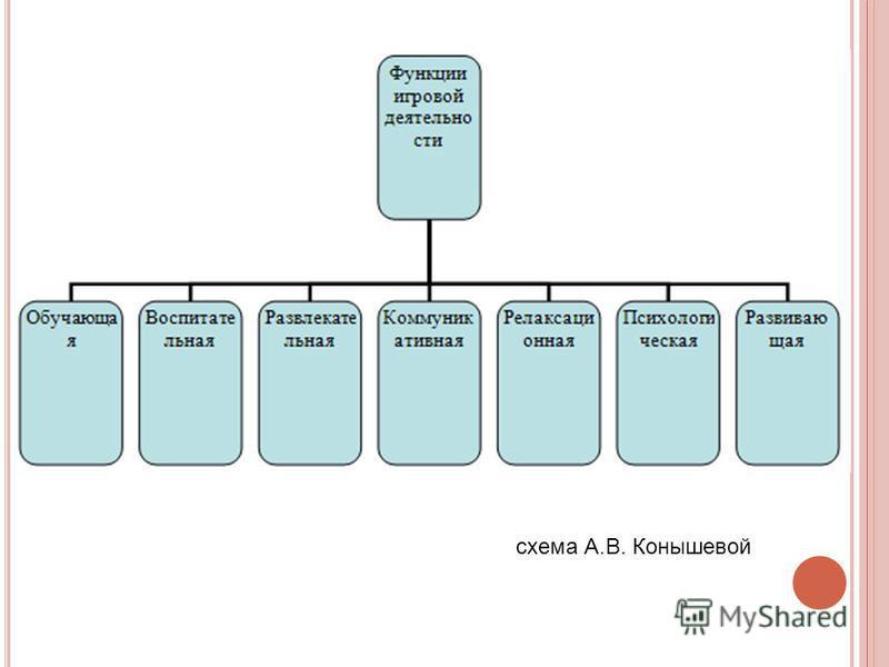схема А.В. Конышевой
