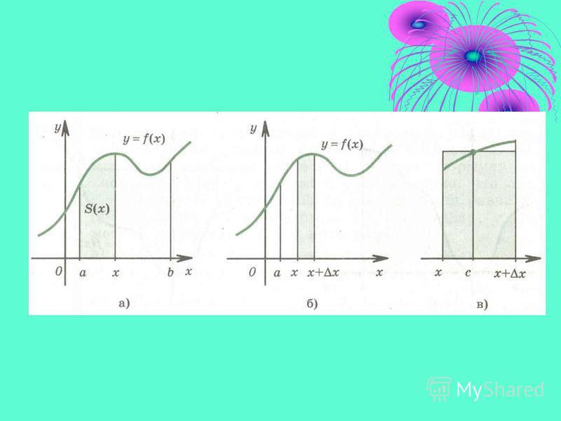 Математична модель 1) разбивають відрізок [a,b] на n рівних частин 2) Sn= f (Хo)ΔXo+ f (X1)ΔX1+ f (X2)ΔX2+…+ f (Xk)ΔXk+…+ f (Xn- 1)ΔXn-1 3) обчислюють limSn n