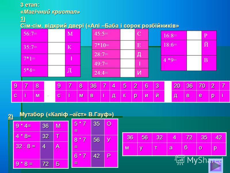 3 етап: «Магічний кристал» 1) Сім-сім, відкрий двері («Алі –Баба і сорок розбійників» 56:7=8М 35:7=5К 7*1=0 І 5*4=20Д 45:5=9С 7*10=70Е 28:7=4 Д 49:7=7 І 24:4=6 И 16:8=2Р 18:6=3Й 4 *9=36В 9789783674526320367027сім-сімвідкрийдвері 9 * 4= 36М 4 * 8= 32Т