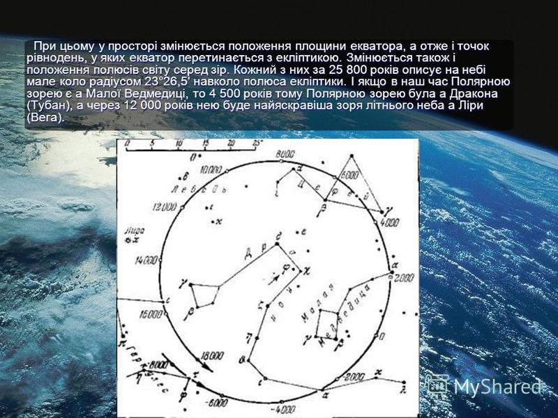 При цьому у просторі змінюється положення площини екватора, а отже і точок рівнодень, у яких екватор перетинається з екліптикою. Змінюється також і положення полюсів світу серед зір. Кожний з них за 25 800 років описує на небі мале коло радіусом 23°2