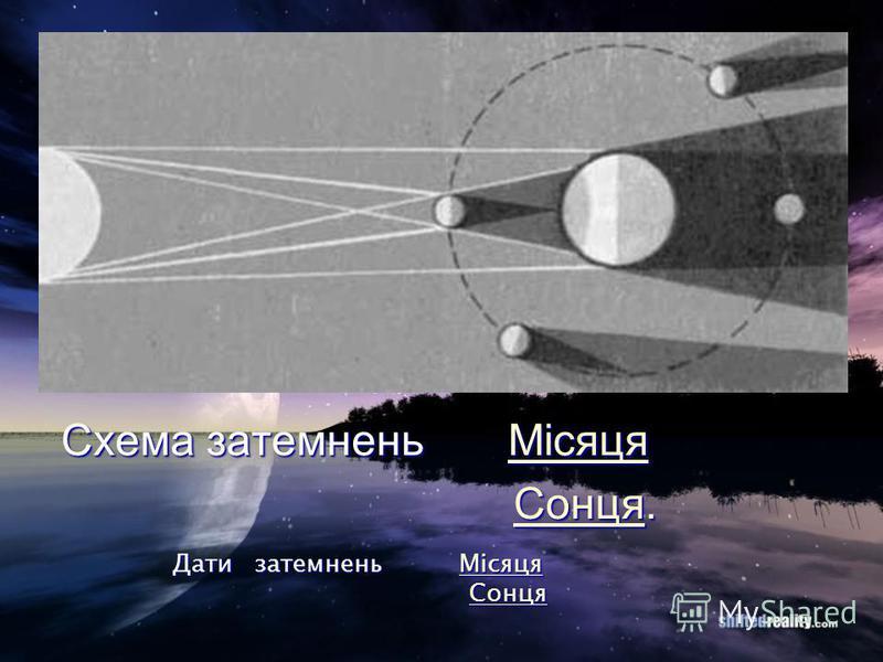 Схема затемнень Місяця Схема затемнень МісяцяМісяця Cонця. Cонця.CонцяCонця Дати затемнень Місяця Місяця Cонця CонцяCонцяCонця