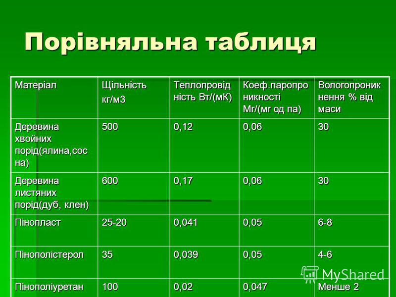 Порівняльна таблиця МатеріалЩільністькг/м3 Теплопровід ність Вт/(мК) Коеф.паропро никності Мr/(мr од па) Вологопроник нення % від маси Деревина хвойних порід(ялина,сос на) 5000,120,0630 Деревина листяних порід(дуб, клен) 6000,170,0630 Пінопласт25-200