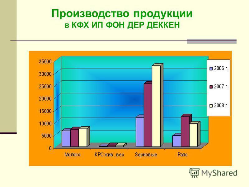 Производство продукции в КФХ ИП ФОН ДЕР ДЕККЕН