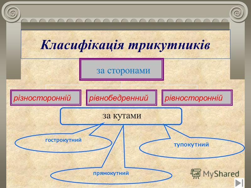 Класифікація трикутників тупокутний гострокутний прямокутний рiзностороннiйрiвнобедреннийрiвностороннiй за сторонами за кутами