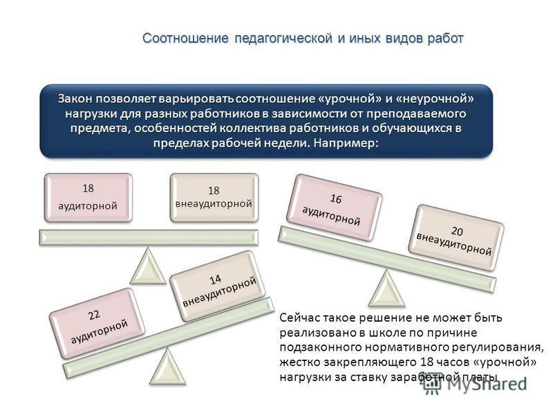 Соотношение педагогической и иных видов работ Высшая школа экономики, Москва, 2013 Закон позволяет варьировать соотношение «урочной» и «неурочной» нагрузки для разных работников в зависимости от преподаваемого предмета, особенностей коллектива работн