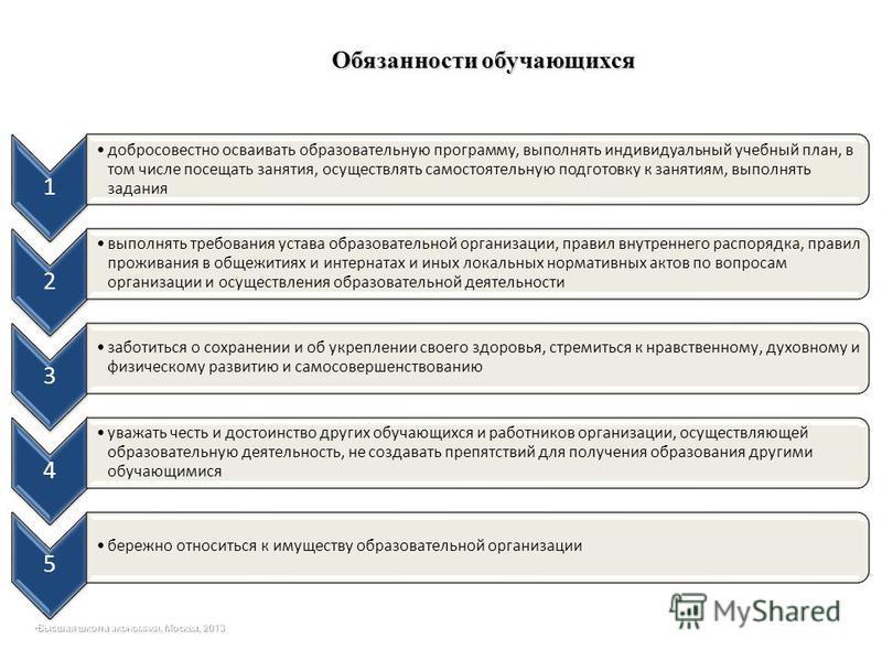 Обязанности обучающихся Высшая школа экономики, Москва, 2013Высшая школа экономики, Москва, 2013 1 добросовестно осваивать образовательную программу, выполнять индивидуальный учебный план, в том числе посещать занятия, осуществлять самостоятельную по