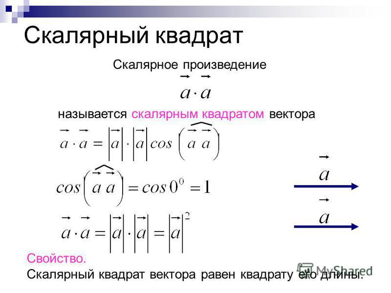 Скалярный квадрат Скалярное произведение называется скалярным квадратом вектора Свойство. Скалярный квадрат вектора равен квадрату его длины.