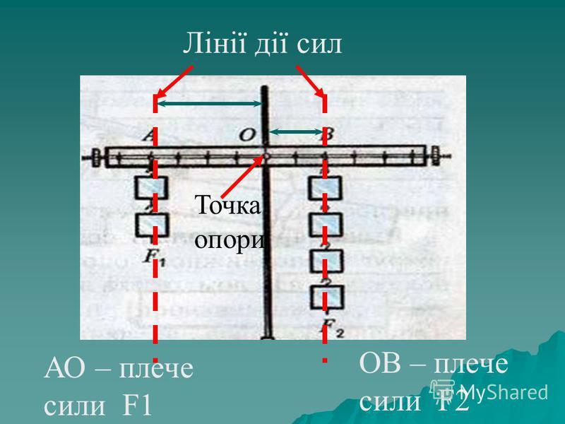 Лінії дії сил АО – плече сили F1 ОВ – плече сили F2 Точка опори