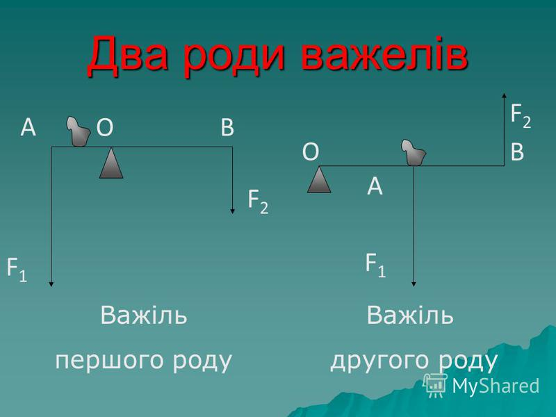 Два роди важелів F1F1 F2F2 О В А F1F1 F2F2 ОВ А Важіль першого роду Важіль другого роду