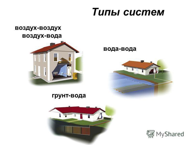 Типы систем вода-вода грунт-вода воздух-воздух воздух-вода