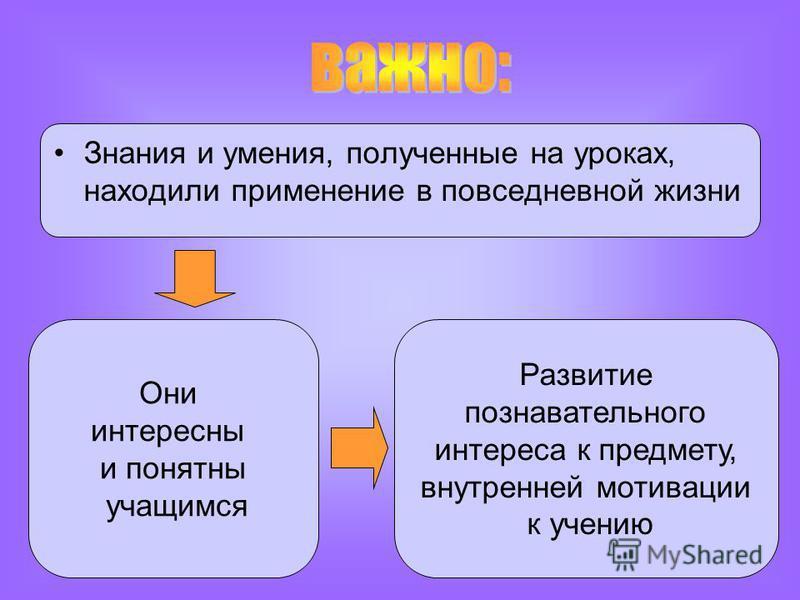 Знания и умения, полученные на уроках, находили применение в повседневной жизни Они интересны и понятны учащимся Развитие познавательного интереса к предмету, внутренней мотивации к учению