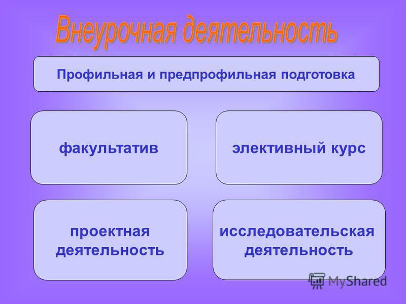 Профильная и предпрофильная подготовка факультатив элективный курс проектная деятельность исследовательская деятельность