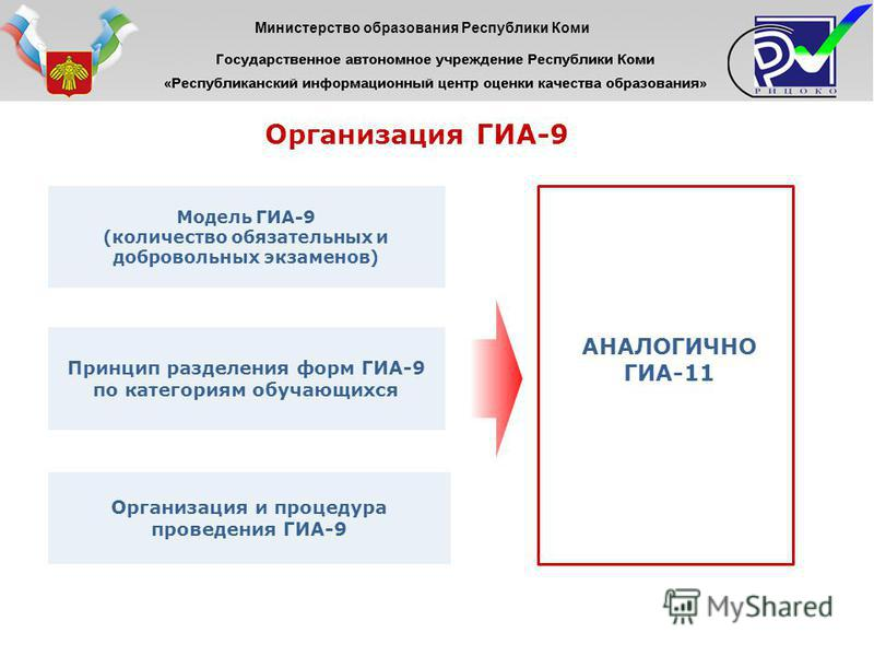 Организация ГИА-9 Принцип разделения форм ГИА-9 по категориям обучающихся Модель ГИА-9 (количество обязательных и добровольных экзаменов) Организация и процедура проведения ГИА-9 АНАЛОГИЧНО ГИА-11 Министерство образования Республики Коми