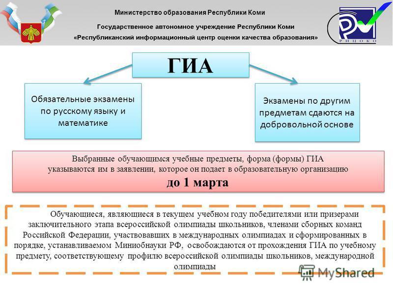 ГИА Обязательные экзамены по русскому языку и математике Экзамены по другим предметам сдаются на добровольной основе Выбранные обучающимся учебные предметы, форма (формы) ГИА указываются им в заявлении, которое он подает в образовательную организацию
