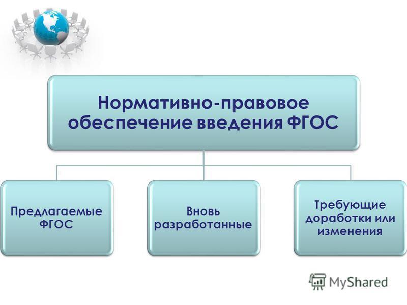 Нормативно-правовое обеспечение введения ФГОС Предлагаемые ФГОС Вновь разработанные Требующие доработки или изменения