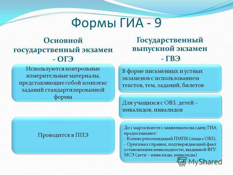 Формы ГИА - 9 Основной государственный экзамен - ОГЭ Государственный выпускной экзамен - ГВЭ Используются контрольные измерительные материалы, представляющие собой комплекс заданий стандартизированной формы Проводится в ППЭ В форме письменных и устны