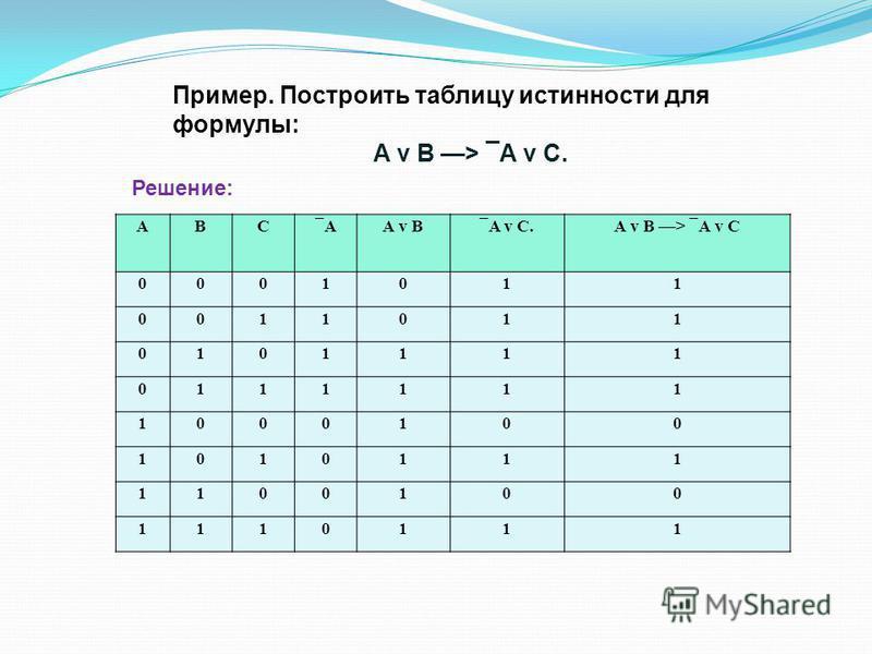 Пример. Построить таблицу истинности для формулы: А v В > ¯А v С. АВС¯АА v В¯А v С.А v В > ¯А v С 0001011 0011011 0101111 0111111 1000100 1010111 1100100 1110111 Решение: