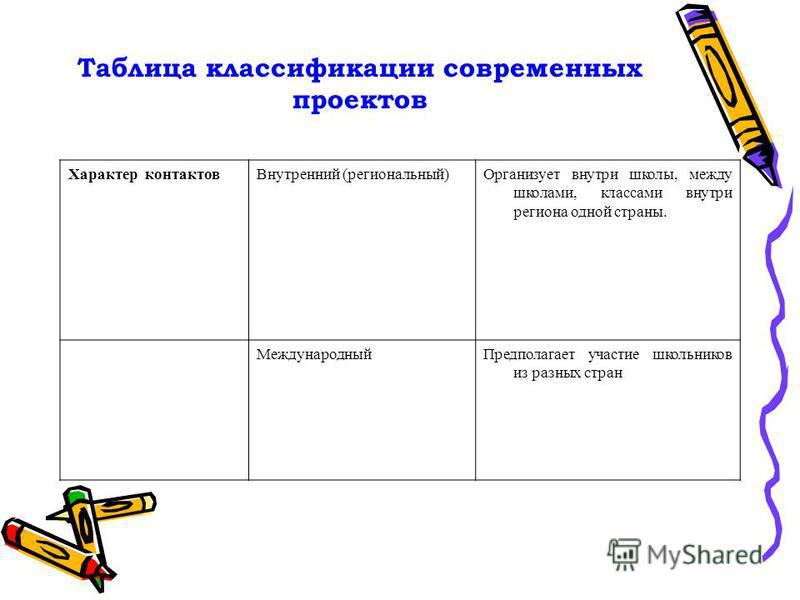 Таблица классификации современных проектов Характер контактов Внутренний (региональный)Организует внутри школы, между школами, классами внутри региона одной страны. Международный Предполагает участие школьников из разных стран