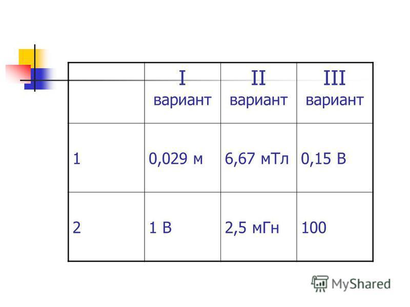 I вариант II вариант III вариант 10,029 м 6,67 м Тл 0,15 В 21 В2,5 м Гн 100