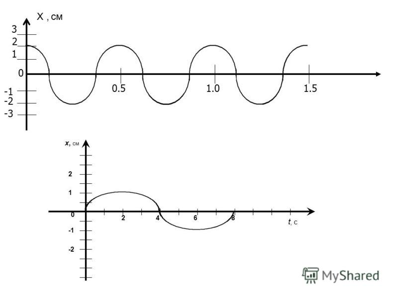 -2 -3 Х, см 3 2 1 0 0.51.01.5 2468 1 2 -2 х, см t, c 0