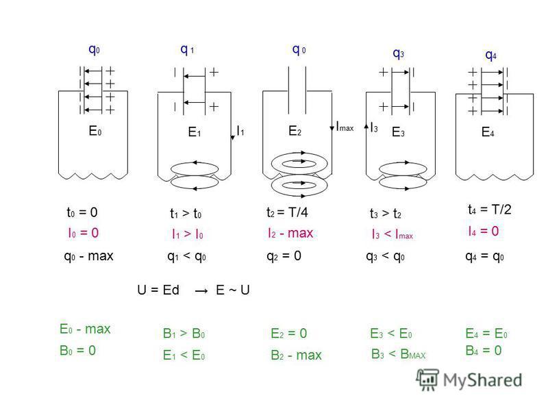 q 0 - max q0q0 E0E0 t 0 = 0 I 0 = 0 E 0 - max B 0 = 0 q 1 < q 0 B 1 > B 0 E 1 < E 0 q 2 = 0 E 2 = 0 B 2 - max q 3 < q 0 E 3 < E 0 B 3 < B MAX q4q4 E4E4 t 4 = T/2 I 4 = 0 q 4 = q 0 E 4 = E 0 B 4 = 0 q 1 E1E1 I1I1 t 1 > t 0 I 1 > I 0 q3q3 E3E3 I3I3 t 3