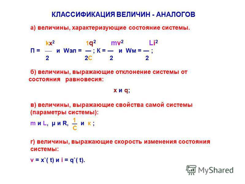 КЛАССИФИКАЦИЯ ВЕЛИЧИН - АНАЛОГОВ а) величины, характеризующие состояние системы. kx 2 1 q 2 mv 2 Li 2 П = и Wэл = ; К = и Wм = ; 2 2C 2 2 б) величины, выражающие отклонение системы от состояния равновесия: x и q; в) величины, выражающие свойства само