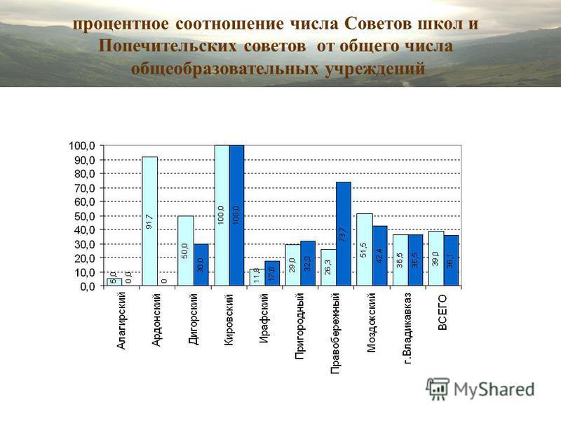 процентное соотношение числа Советов школ и Попечительских советов от общего числа общеобразовательных учреждений
