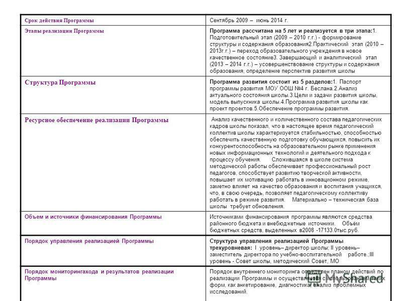 Срок действия Программы Сентябрь 2009 – июнь 2014 г. Этапы реализации Программы Программа рассчитана на 5 лет и реализуется в три этапа:1. Подготовительный этап (2009 – 2010 г.г.) - формирование структуры и содержания образования 2. Практический этап